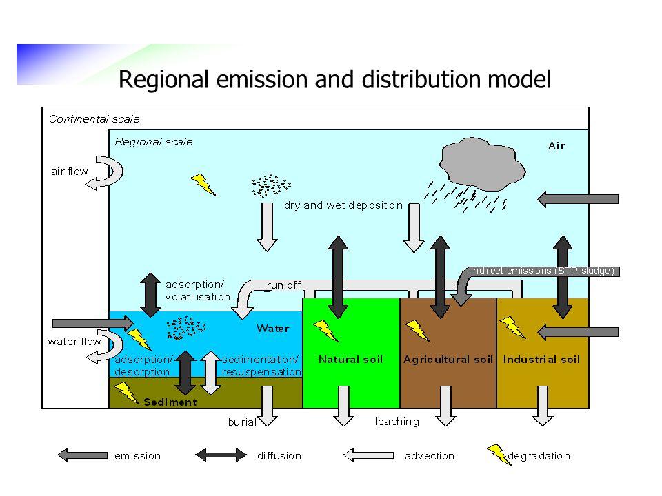 Regional emission and distribution model