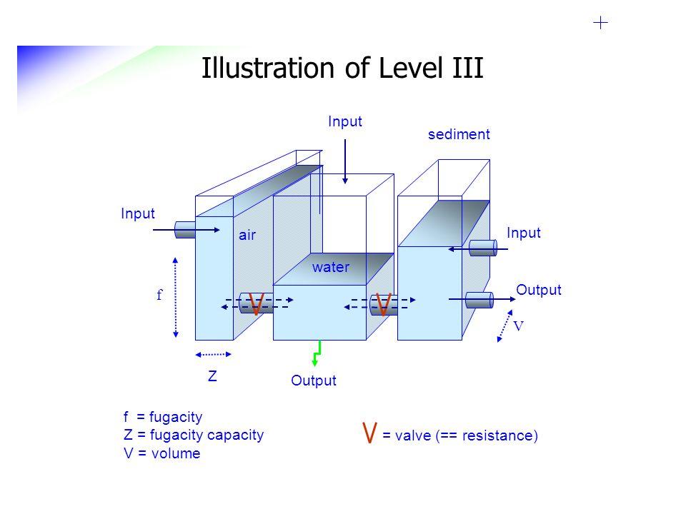 Illustration of Level III f = fugacity Z = fugacity capacity V = volume = valve (== resistance) Input air water sediment Z Output Input f V