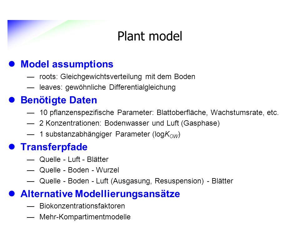 Plant model Model assumptions roots: Gleichgewichtsverteilung mit dem Boden leaves: gewöhnliche Differentialgleichung Benötigte Daten 10 pflanzenspezi