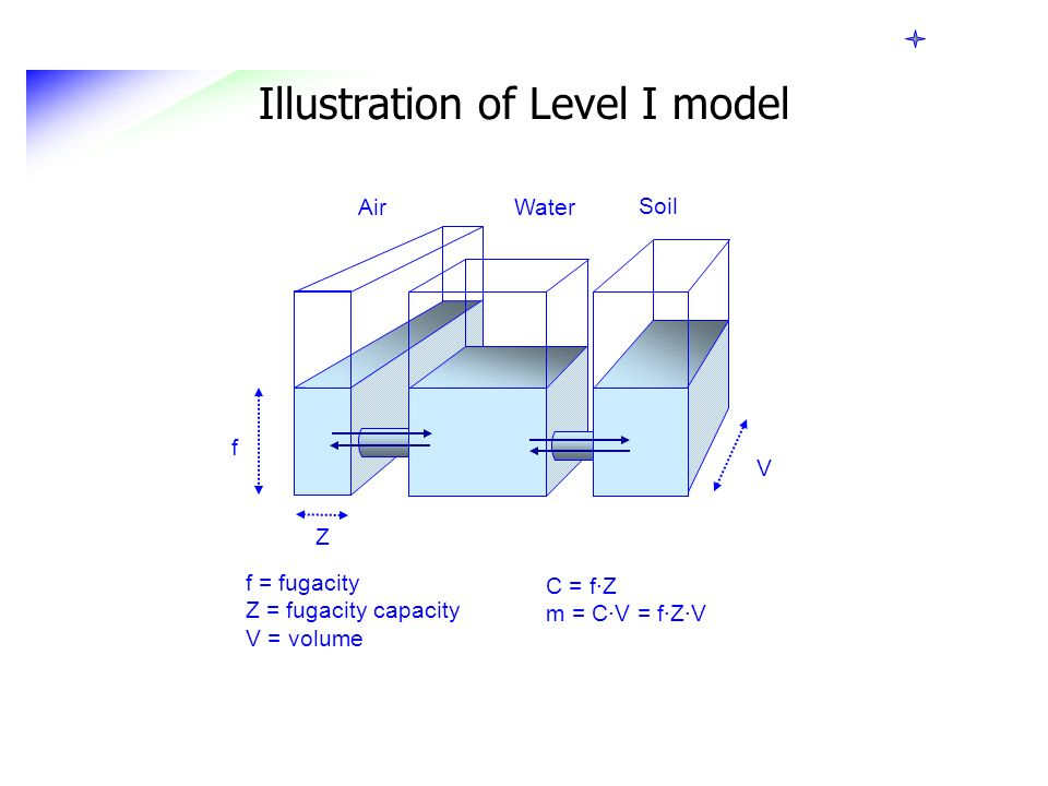 Illustration of Level I model f = fugacity Z = fugacity capacity V = volume C = f·Z m = C·V = f·Z·V V Air Water Soil Z f