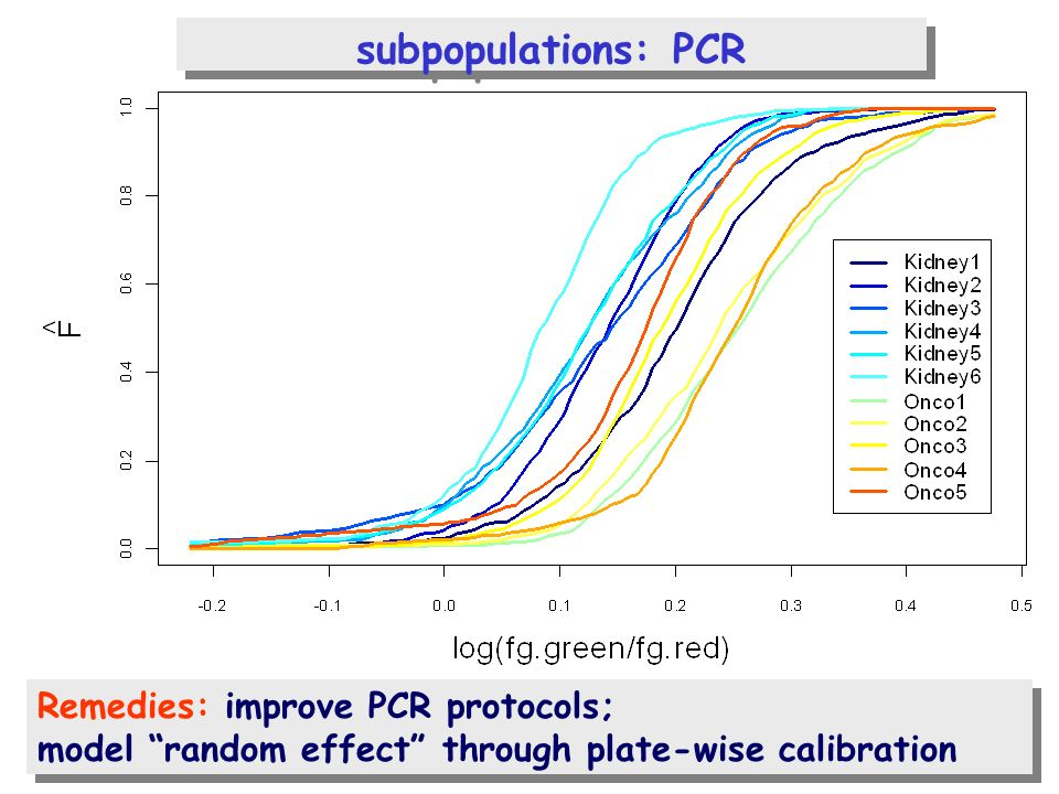 subpopulations: PCR Remedies: improve PCR protocols; model random effect through plate-wise calibration Remedies: improve PCR protocols; model random effect through plate-wise calibration