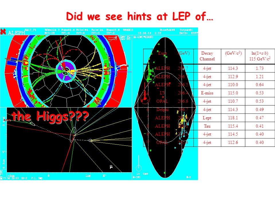…the Higgs??. …the Higgs??.