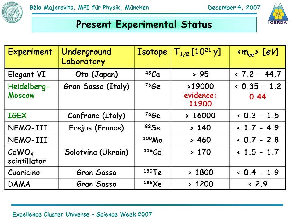 December 4, 2007Béla Majorovits,MPI für Physik, München Excellence Cluster Universe – Science Week 2007 Present Experimental Status ExperimentUnderground Laboratory IsotopeT 1/2 [10 21 y] [eV] Elegant VIOto (Japan) 48 Ca> 95< 7.2 - 44.7 Heidelberg- Moscow Gran Sasso (Italy) 76 Ge>19000 evidence: 11900 < 0.35 - 1.2 0.44 IGEXCanfranc (Italy) 76 Ge> 16000< 0.3 - 1.5 NEMO-IIIFrejus (France) 82 Se> 140< 1.7 - 4.9 NEMO-III 100 Mo> 460< 0.7 - 2.8 CdWO 4 scintillator Solotvina (Ukrain) 116 Cd> 170< 1.5 - 1.7 CuoricinoGran Sasso 130 Te> 1800< 0.4 - 1.9 DAMAGran Sasso 136 Xe> 1200< 2.9