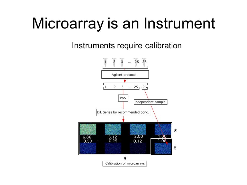 Microarray is an Instrument Instruments require calibration