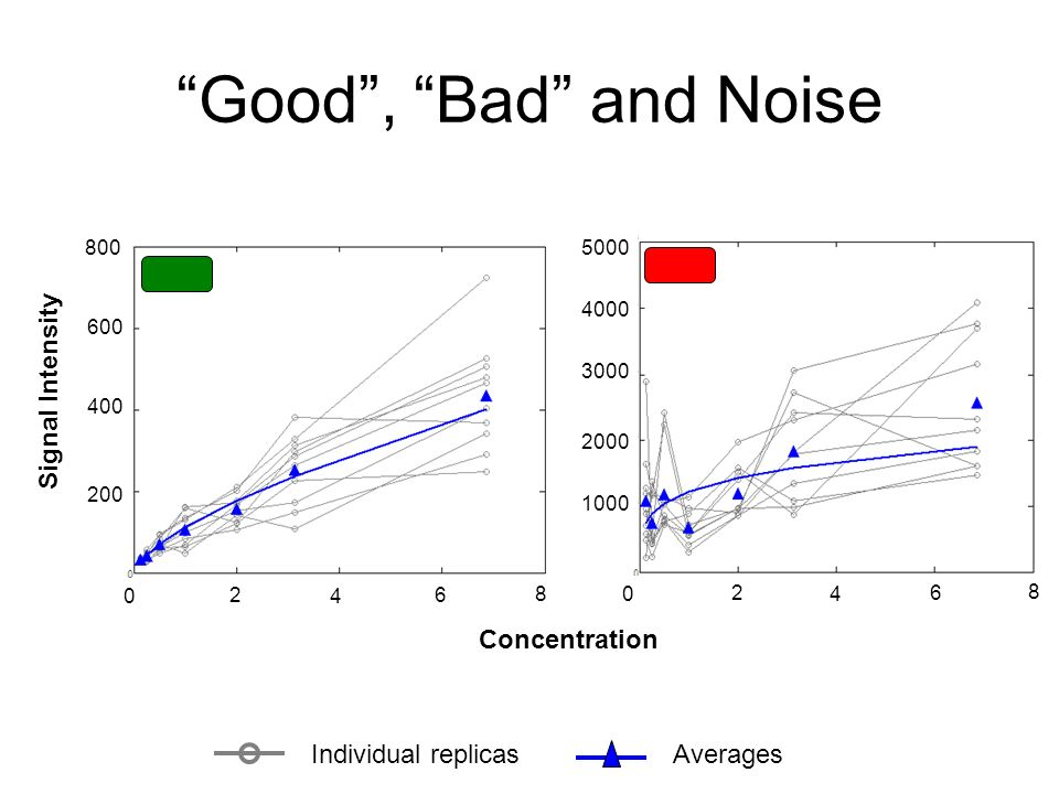 Good, Bad and Noise Individual replicasAverages Concentration Signal Intensity