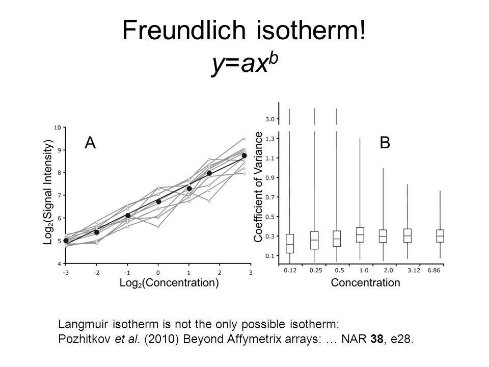Freundlich isotherm! y=ax b Langmuir isotherm is not the only possible isotherm: Pozhitkov et al. (2010) Beyond Affymetrix arrays: … NAR 38, e28.
