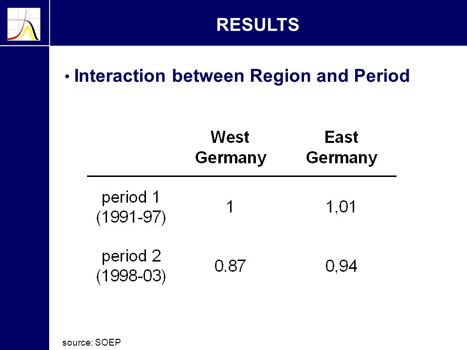 RESULTS Interaction between Region and Period source: SOEP