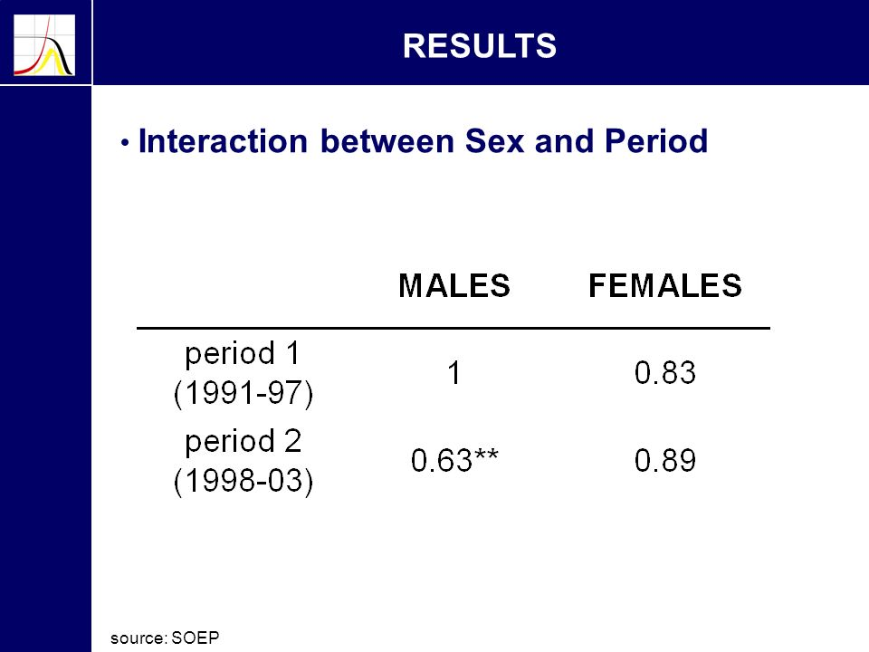 RESULTS Interaction between Sex and Period source: SOEP
