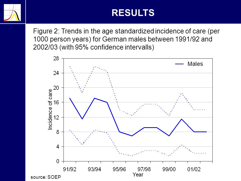 RESULTS Figure 2: Trends in the age standardized incidence of care (per 1000 person years) for German males between 1991/92 and 2002/03 (with 95% confidence intervalls) source: SOEP