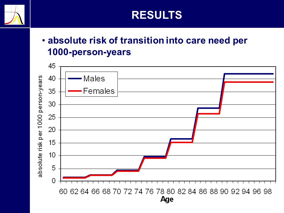 RESULTS absolute risk of transition into care need per 1000-person-years