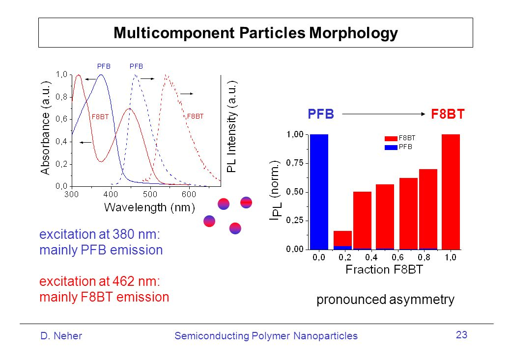 Semiconducting Polymer NanoparticlesD. Neher 23 Multicomponent Particles Morphology excitation at 380 nm: mainly PFB emission excitation at 462 nm: ma