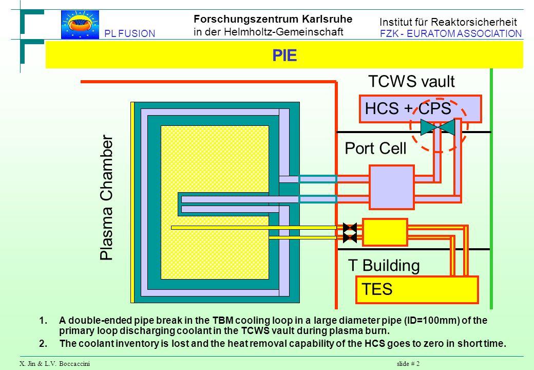 Forschungszentrum Karlsruhe in der Helmholtz-Gemeinschaft X. Jin & L.V. Boccaccinislide # 2 PL FUSION FZK - EURATOM ASSOCIATION Institut für Reaktorsi