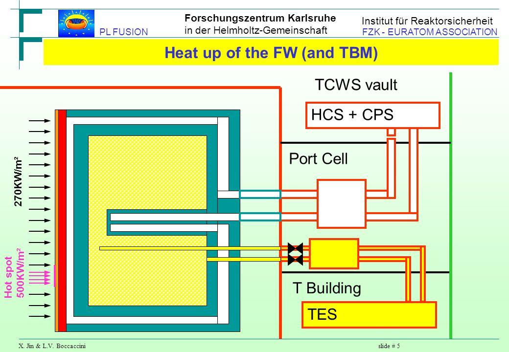 Forschungszentrum Karlsruhe in der Helmholtz-Gemeinschaft X. Jin & L.V. Boccaccinislide # 5 PL FUSION FZK - EURATOM ASSOCIATION Institut für Reaktorsi