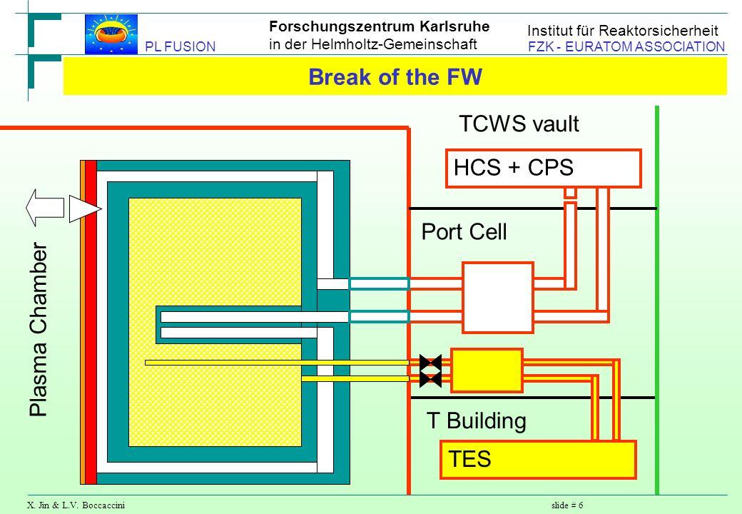 Forschungszentrum Karlsruhe in der Helmholtz-Gemeinschaft X. Jin & L.V. Boccaccinislide # 6 PL FUSION FZK - EURATOM ASSOCIATION Institut für Reaktorsi