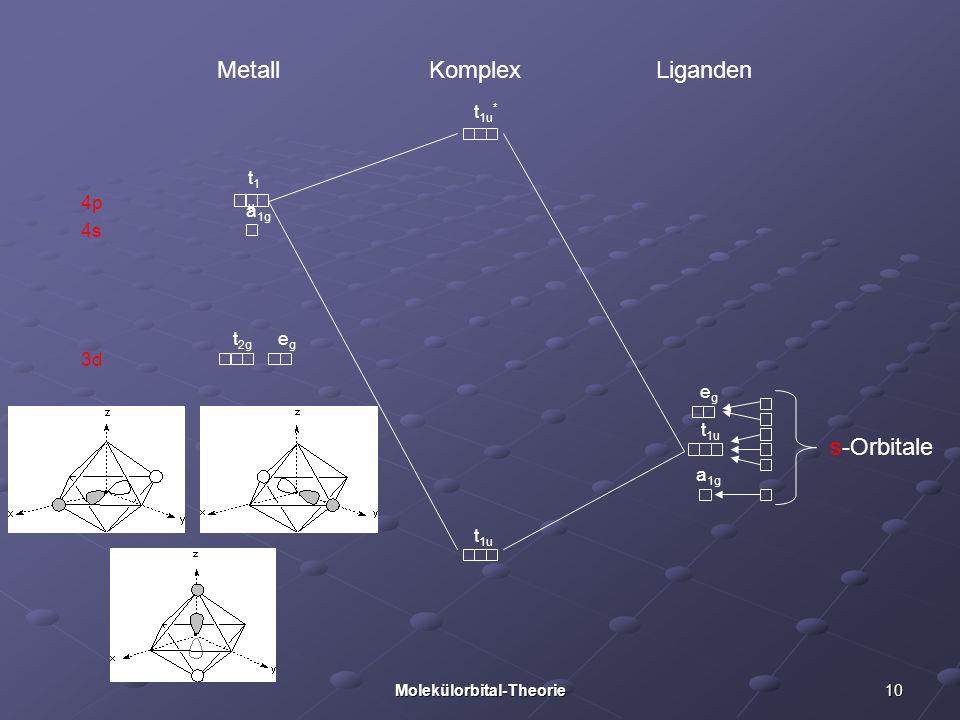 10Molekülorbital-Theorie 3d 4p 4s Metall Liganden Komplex s-Orbitale a 1g t 1u egeg t 1u * t1ut1u a 1g t 2g egeg