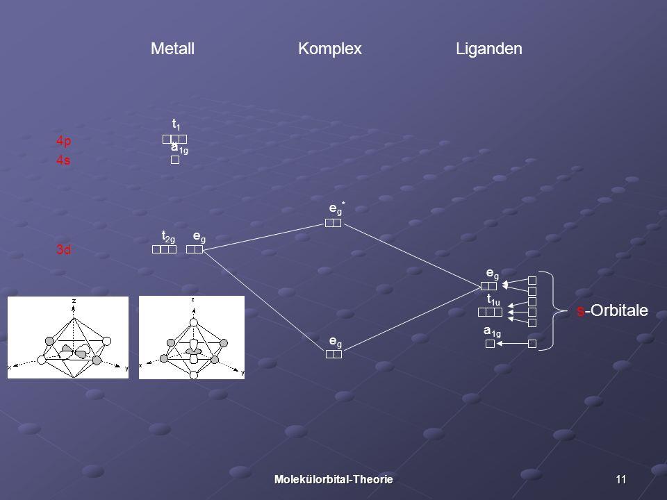11Molekülorbital-Theorie 3d 4p 4s Metall Liganden Komplex s-Orbitale a 1g t 1u egeg egeg eg*eg* t1ut1u a 1g t 2g egeg