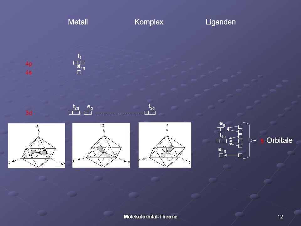 12Molekülorbital-Theorie 3d 4p 4s Metall Liganden Komplex s-Orbitale a 1g t 1u egeg t 2g t1ut1u a 1g t 2g egeg
