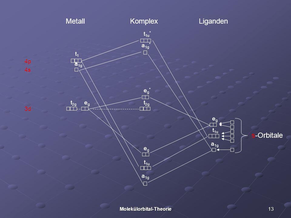 13Molekülorbital-Theorie 3d 4p 4s Metall Liganden Komplex s-Orbitale a 1g t 1u egeg a 1g t 1u egeg t 2g eg*eg* a 1g * t 1u * t1ut1u a 1g t 2g egeg
