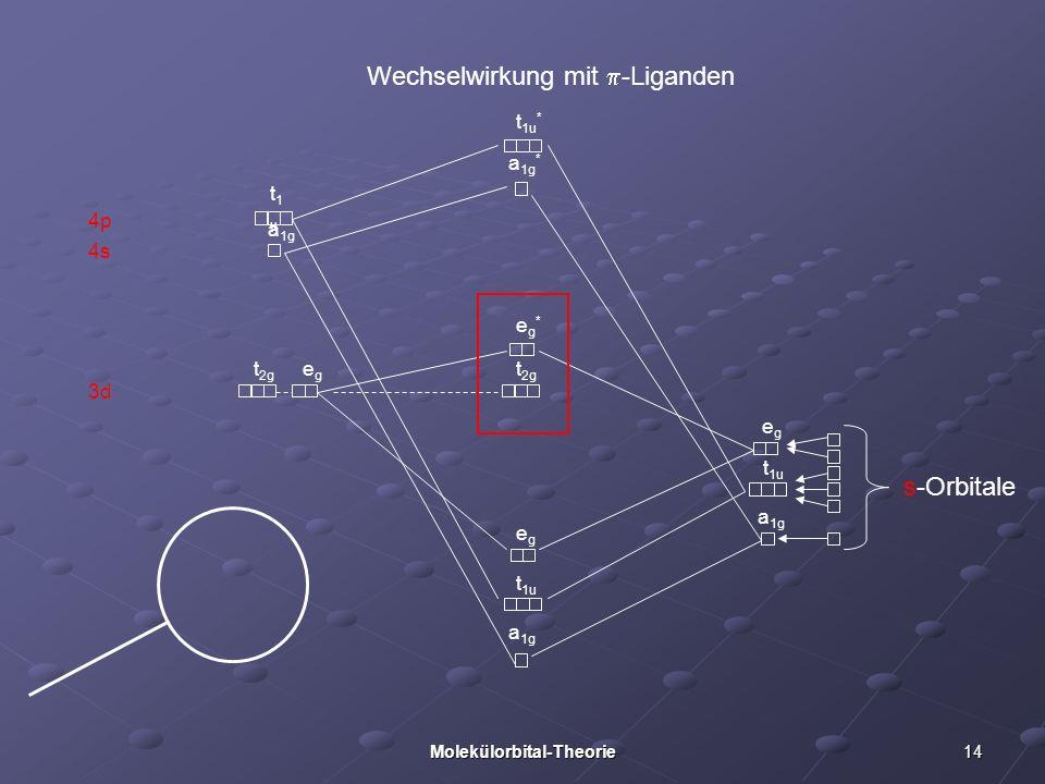 14Molekülorbital-Theorie 3d 4p 4s Wechselwirkung mit -Liganden s-Orbitale a 1g t 1u egeg a 1g t 1u egeg t 2g eg*eg* a 1g * t 1u * t1ut1u a 1g t 2g ege