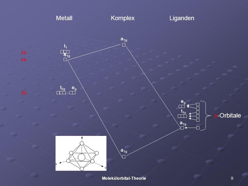9Molekülorbital-Theorie 3d 4p 4s Metall Liganden Komplex s-Orbitale a 1g t 1u egeg a 1g t1ut1u t 2g egeg