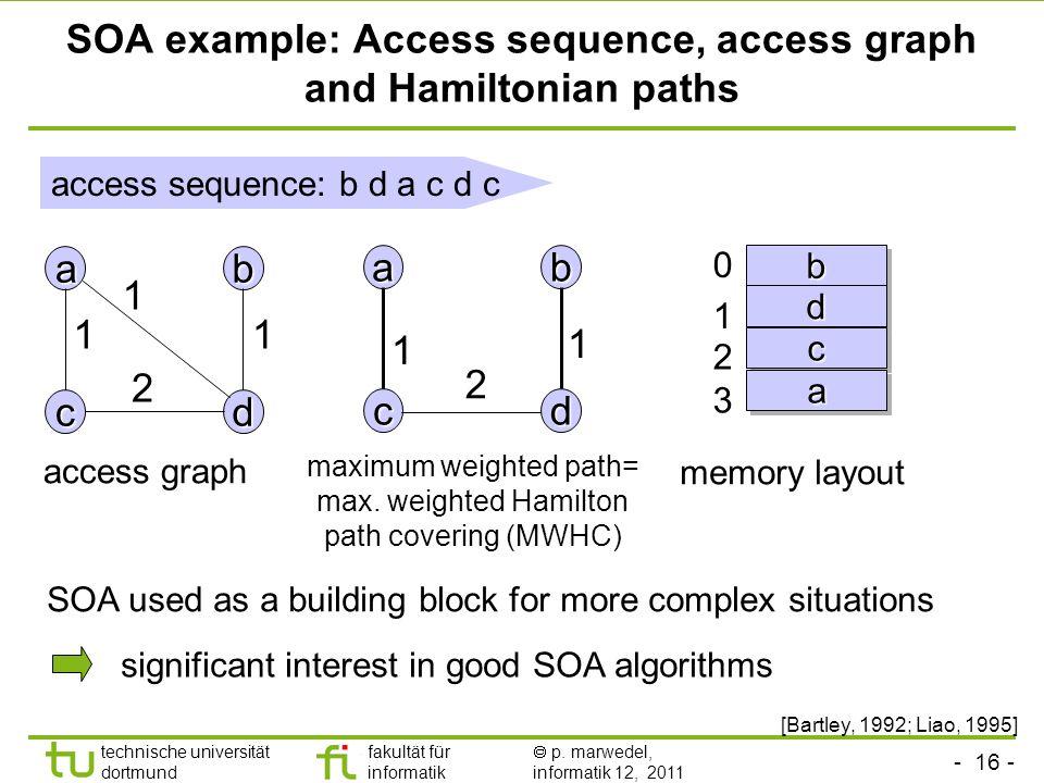 - 15 - technische universität dortmund fakultät für informatik p. marwedel, informatik 12, 2011 Variables in a basic block: Access sequence: V = {a, b