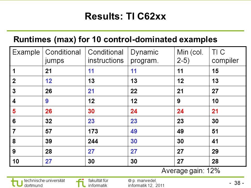 - 37 - technische universität dortmund fakultät für informatik p. marwedel, informatik 12, 2011 Dynamic programming (phase 2) if No precondition for t