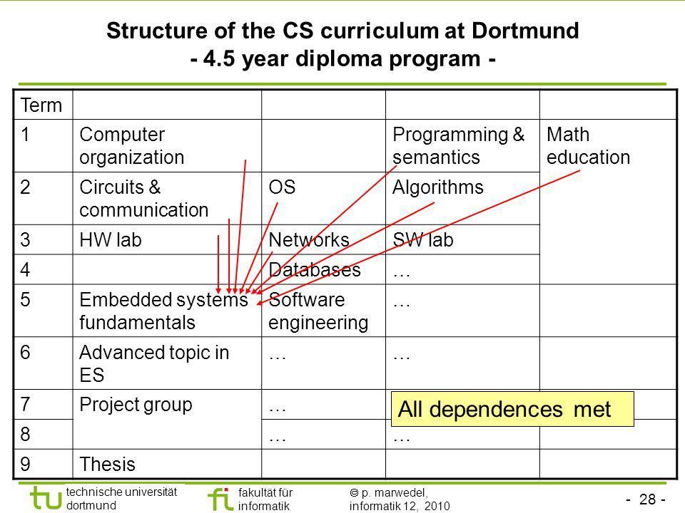 - 28 - technische universität dortmund fakultät für informatik p. marwedel, informatik 12, 2010 Structure of the CS curriculum at Dortmund - 4.5 year