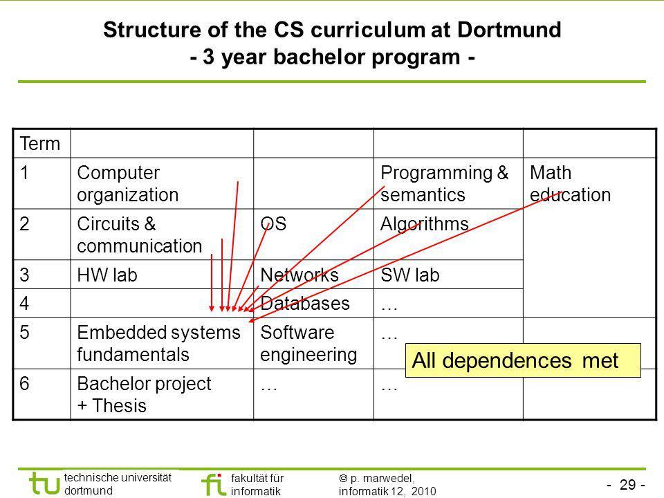 - 29 - technische universität dortmund fakultät für informatik p. marwedel, informatik 12, 2010 Structure of the CS curriculum at Dortmund - 3 year ba