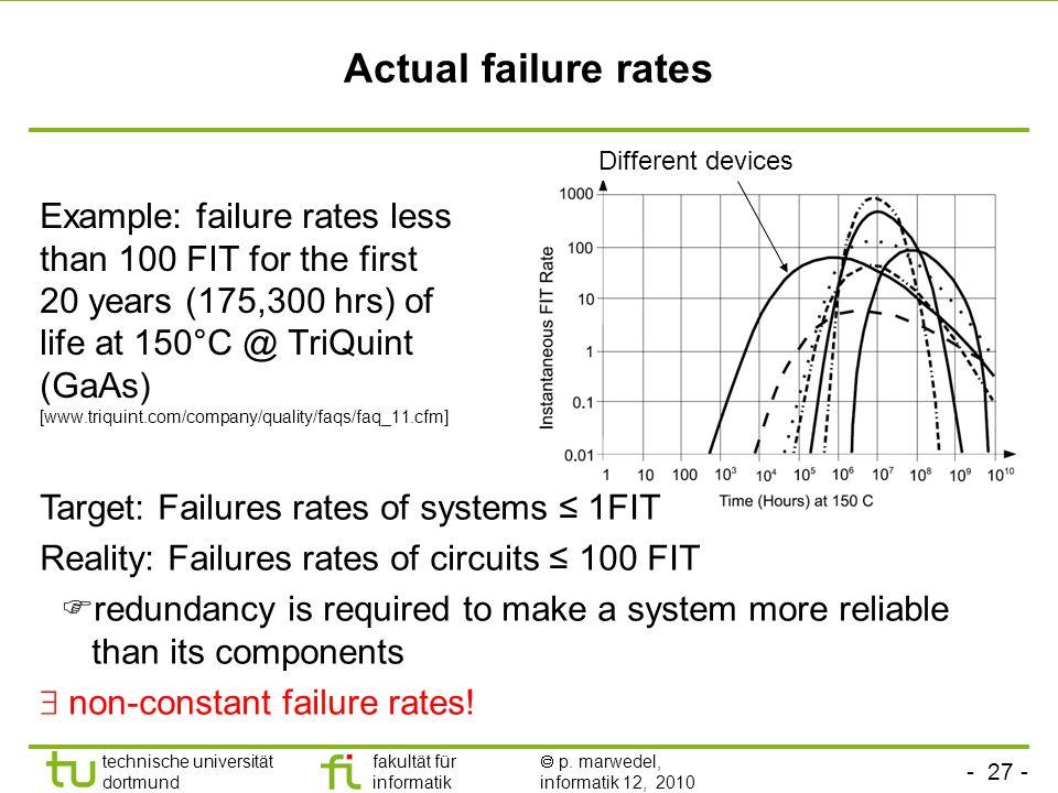 - 27 - technische universität dortmund fakultät für informatik p. marwedel, informatik 12, 2010 Actual failure rates Example: failure rates less than