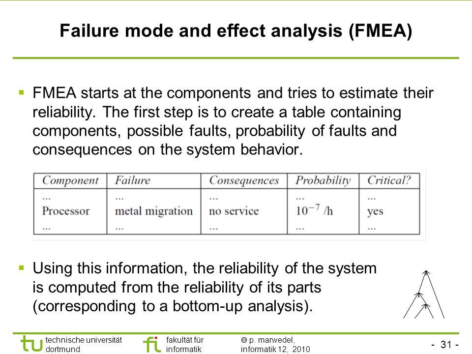 - 31 - technische universität dortmund fakultät für informatik p. marwedel, informatik 12, 2010 Failure mode and effect analysis (FMEA) FMEA starts at