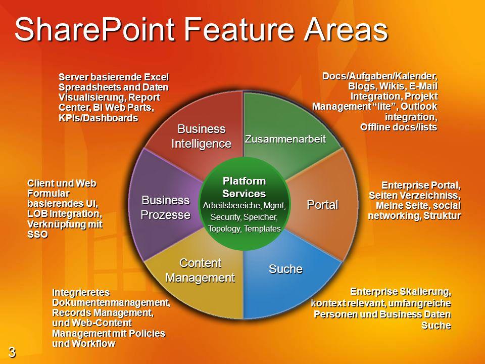4 Business Processes