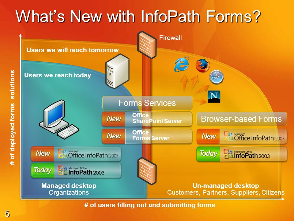 6 Whats New with Forms.