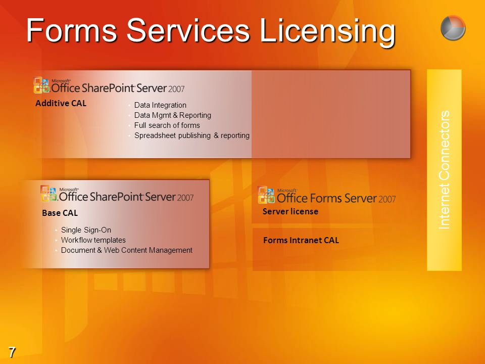 7 Forms Services Licensing Additive CAL Base CAL Single Sign-On Workflow templates Document & Web Content Management Data Integration Data Mgmt & Repo