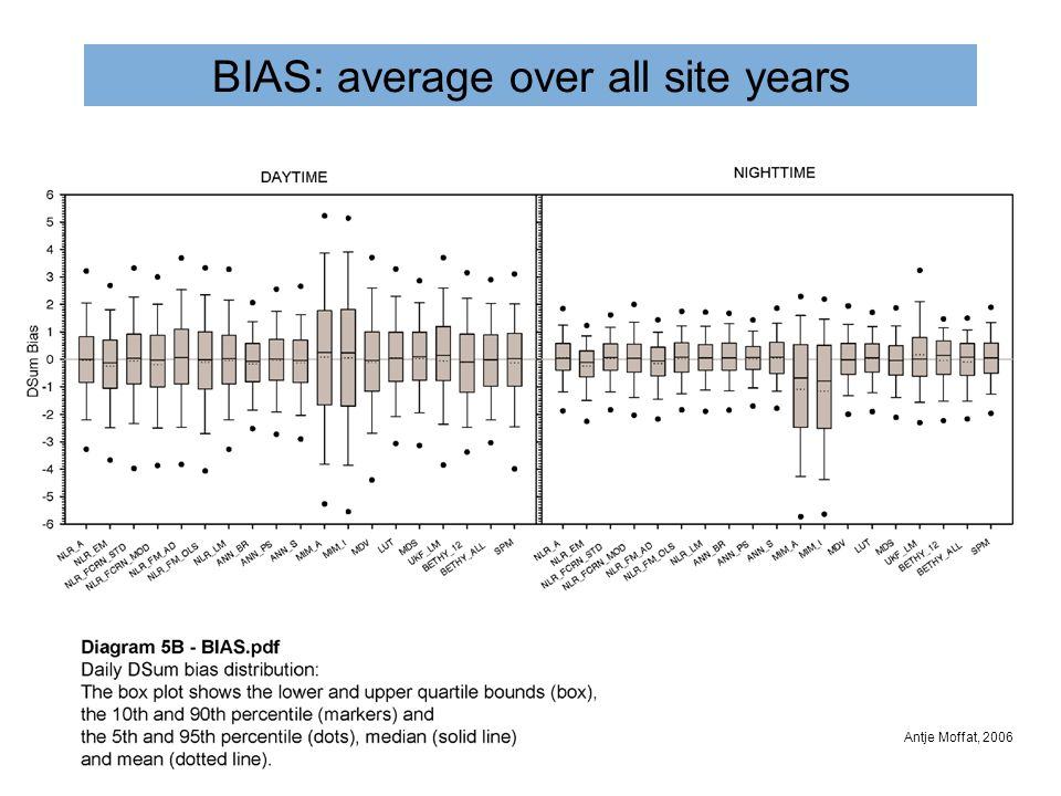 BIAS: average over all site years Antje Moffat, 2006
