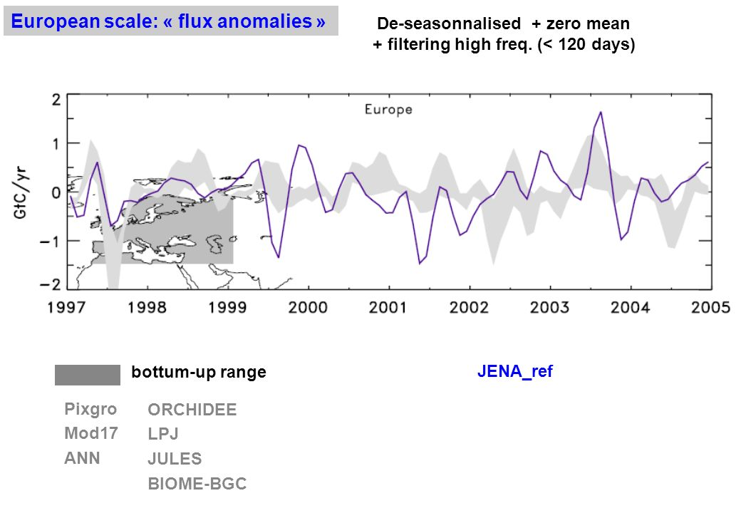 European scale: « flux anomalies » Pixgro Mod17 ANN ORCHIDEE LPJ JULES BIOME-BGC bottum-up range De-seasonnalised + zero mean + filtering high freq.
