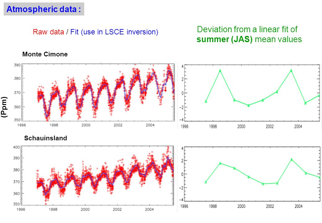 Raw data / Fit (use in LSCE inversion) Deviation from a linear fit of summer (JAS) mean values Monte Cimone Schauinsland (Ppm) Atmospheric data :