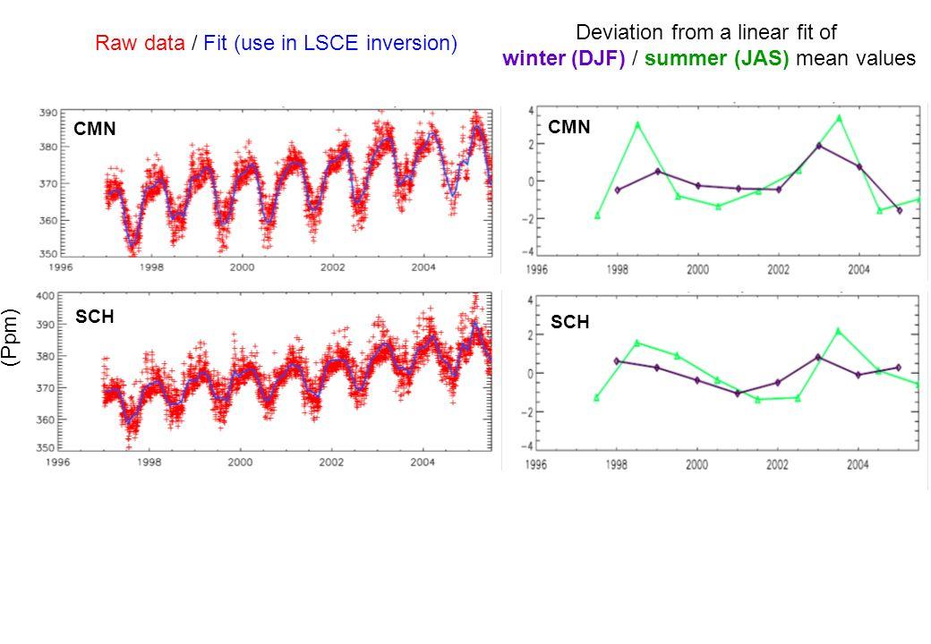 MPI_ref MPI_s99 LSCE_ObsJena LSCE_new bottum-up range European sub-region: summer anomalies (Jul-Aug-Sep) North Europe West Europe Central Europe