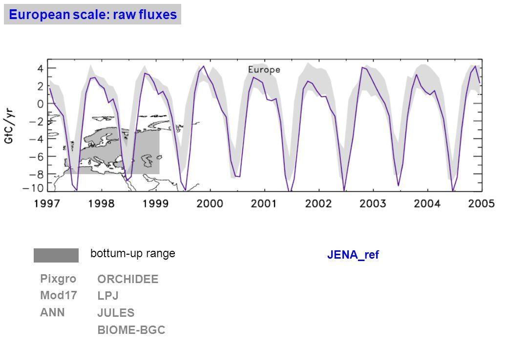 Annual land fluxes : LSCELSCE (Jena obs) JENA (old ref) Europe-0.40 -0.05 -0.26 +0.21 -1.24 -0.97 -0.96 -0.87 N.