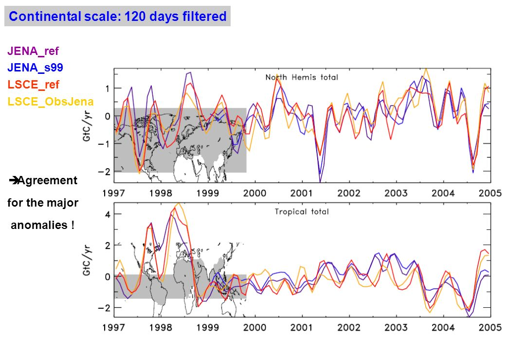 Continental scale: 120 days filtered Agreement for the major anomalies .
