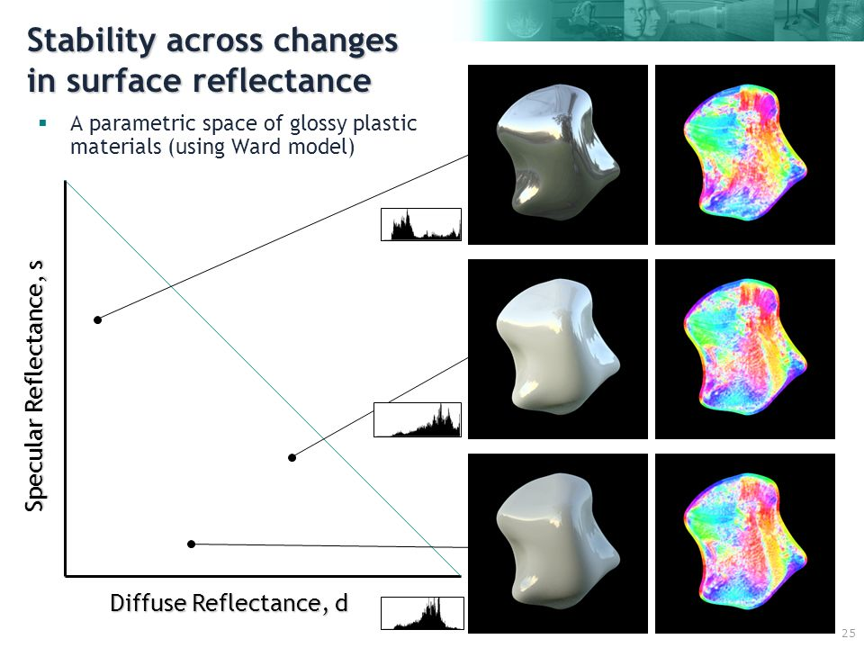 25 Stability across changes in surface reflectance A parametric space of glossy plastic materials (using Ward model) Diffuse Reflectance, d Specular Reflectance, s