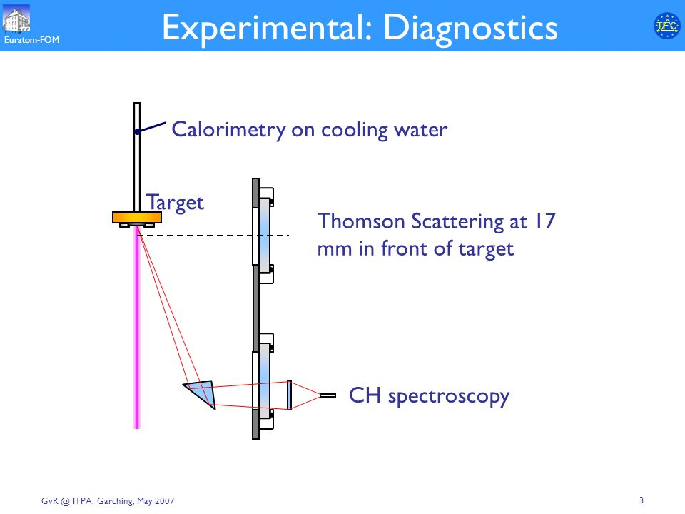 T E CT E C Euratom-FOM 3 ITPA, Garching, May 2007 Experimental: Diagnostics CH spectroscopy Target Calorimetry on cooling water Thomson Scattering at 17 mm in front of target