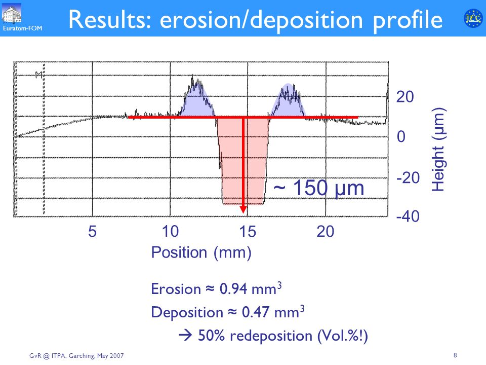 T E CT E C Euratom-FOM 8 GvR @ ITPA, Garching, May 2007 Results: erosion/deposition profile Erosion 0.94 mm 3 Deposition 0.47 mm 3 50% redeposition (Vol.%!) 20 0 -20 -40 Height (µm) 5 10 15 20 Position (mm) ~ 150 μm