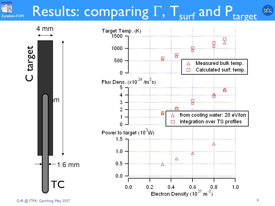 T E CT E C Euratom-FOM 9 ITPA, Garching, May 2007 Results: comparing, T surf and P target 30 mm 4 mm C 1.6 mm TC C target