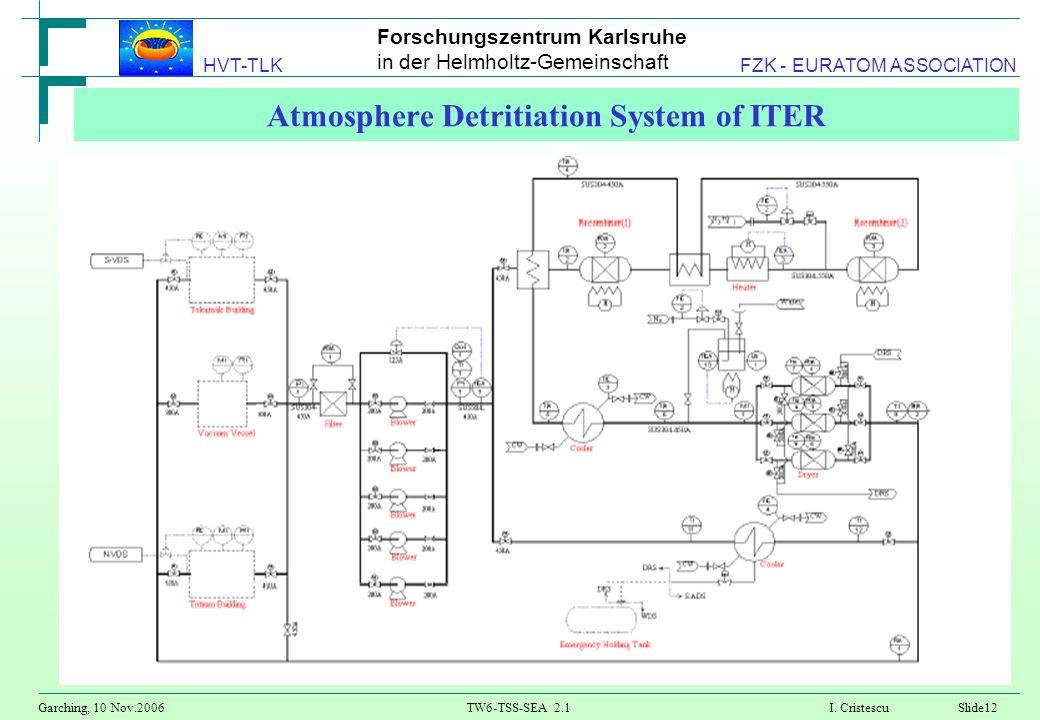Forschungszentrum Karlsruhe in der Helmholtz-Gemeinschaft Garching, 10 Nov.2006TW6-TSS-SEA 2.1 I. CristescuSlide12 HVT-TLK FZK - EURATOM ASSOCIATION A