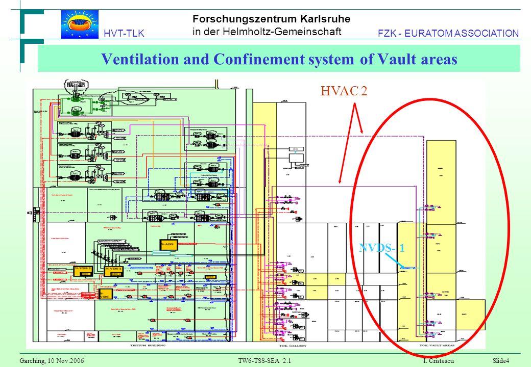 Forschungszentrum Karlsruhe in der Helmholtz-Gemeinschaft Garching, 10 Nov.2006TW6-TSS-SEA 2.1 I. CristescuSlide4 HVT-TLK FZK - EURATOM ASSOCIATION Ve
