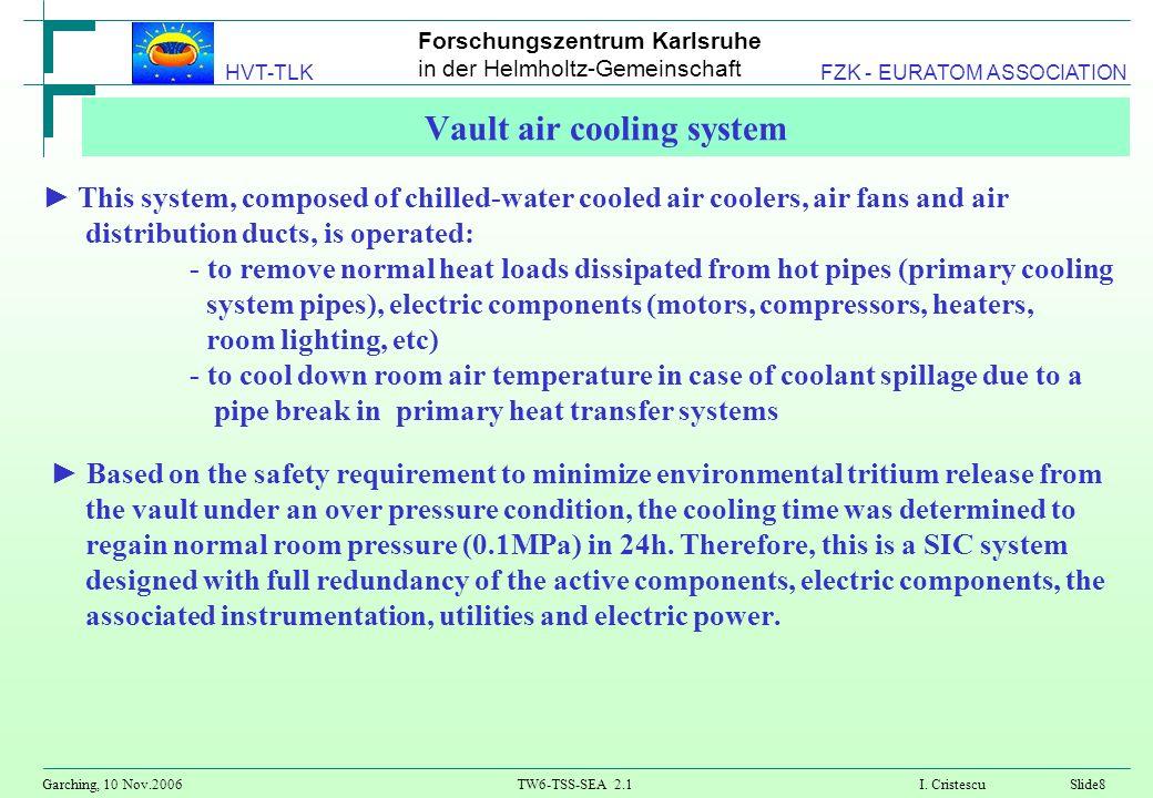 Forschungszentrum Karlsruhe in der Helmholtz-Gemeinschaft Garching, 10 Nov.2006TW6-TSS-SEA 2.1 I. CristescuSlide8 HVT-TLK FZK - EURATOM ASSOCIATION Va