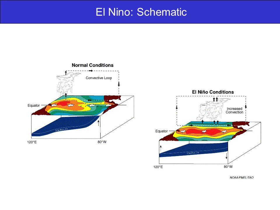 El Nino: Schematic