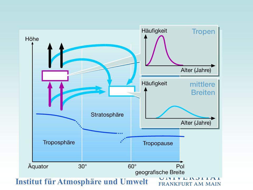 Stratosphärische (Ballon) und troposphärische SF 6 Messungen:Bestimmung des mittleren Alters Bei linearem Anstieg: