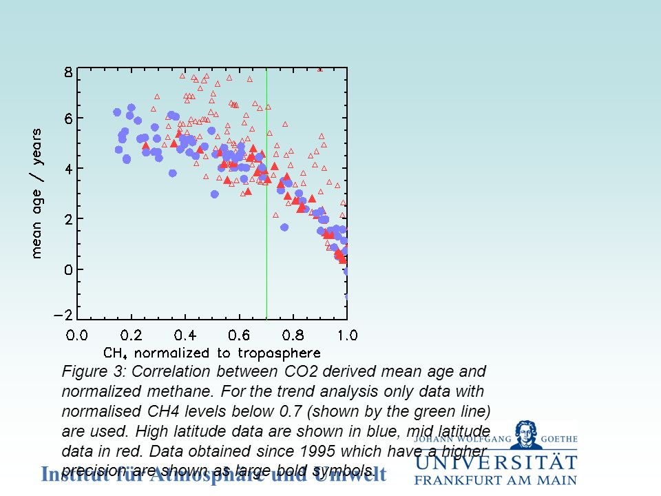 Institut für Atmosphäre und Umwelt Figure 3: Correlation between CO2 derived mean age and normalized methane. For the trend analysis only data with no