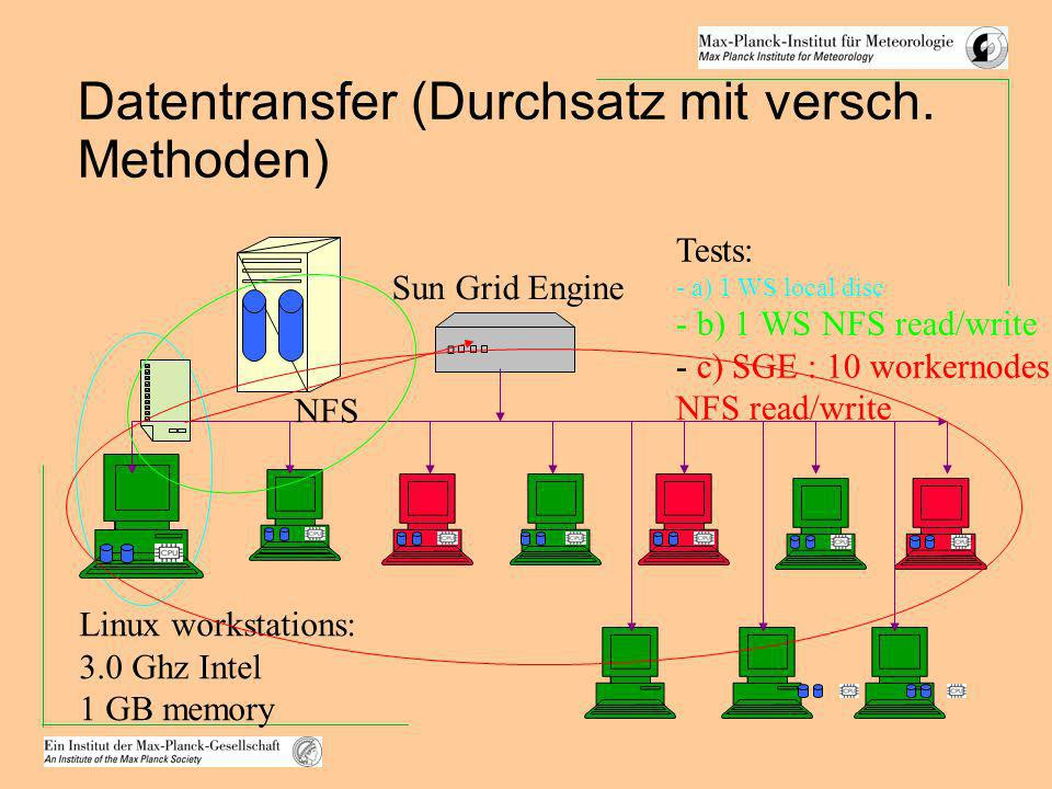 Datentransfer (Durchsatz mit versch. Methoden) Sun Grid Engine NFS Linux workstations: 3.0 Ghz Intel 1 GB memory Tests: - a) 1 WS local disc - b) 1 WS